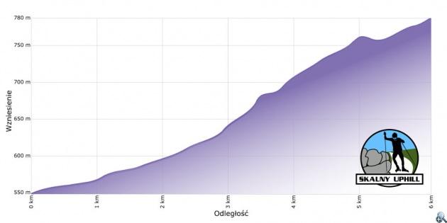 1.Skalny-Uphill-profil-wysokosciowy