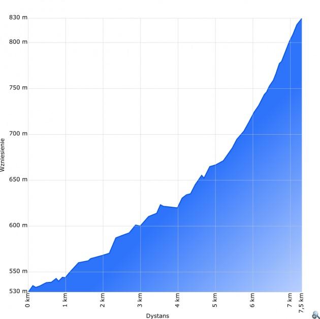 Profil wysokościowy trasy